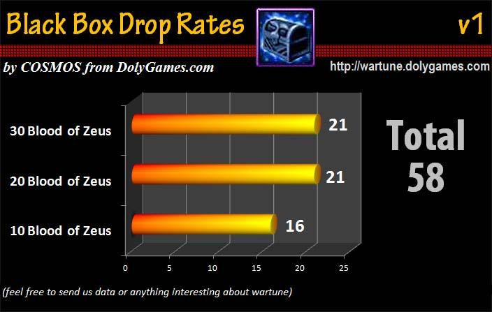 Black Box Drop Rates v1