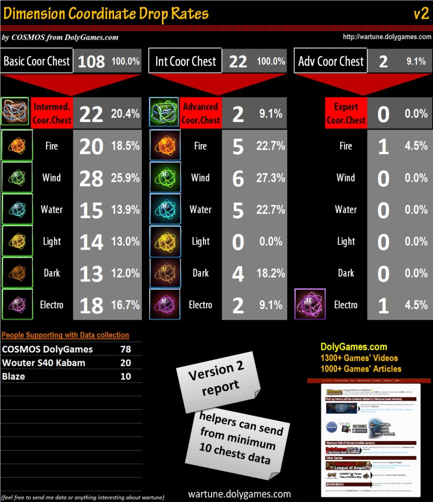 Dimension Coordinate Drop Rates v2